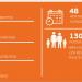 El Consejo Europeo de Innovación financiará 18 nuevas iniciativas con 74 millones