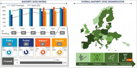 España mantiene la segunda posición en el ranking de datos abiertos del EDP