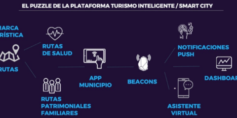 Plataforma de turismo inteligente: App asistente virtual, rutas beacons, dashboard, mapas de calor