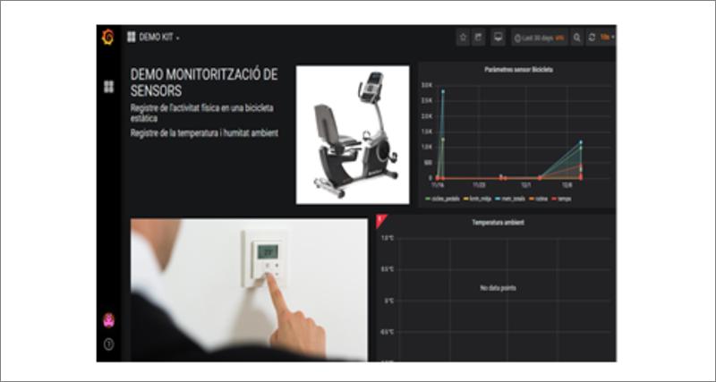 Plataforma monitorización actividad.