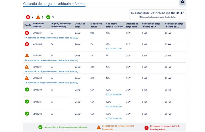 gráfico Add-In Garantía de carga de vehículos eléctricos de Geotab