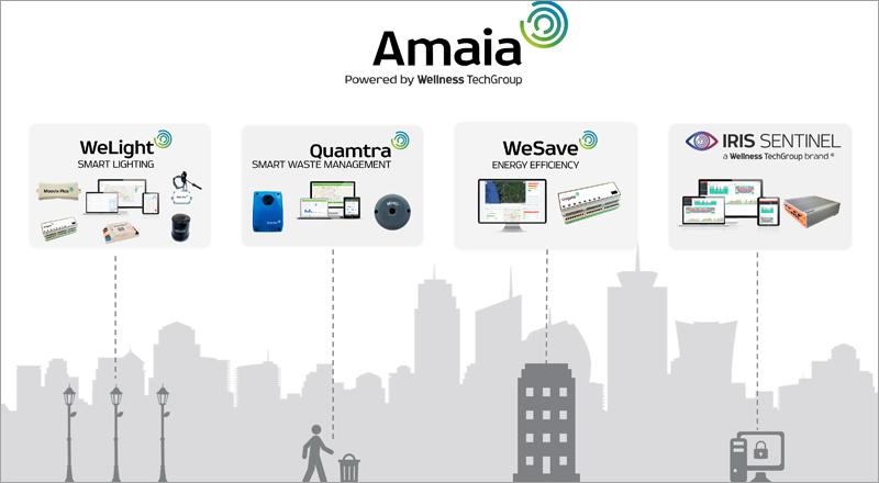 servicios y productos para ciudades inteligentes de Wellness TechGroup