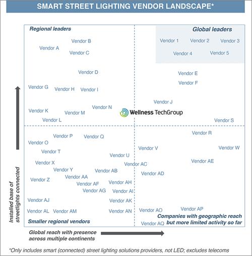 informe de Northeast sobre el mercado de alumbrado inteligente y smart cities