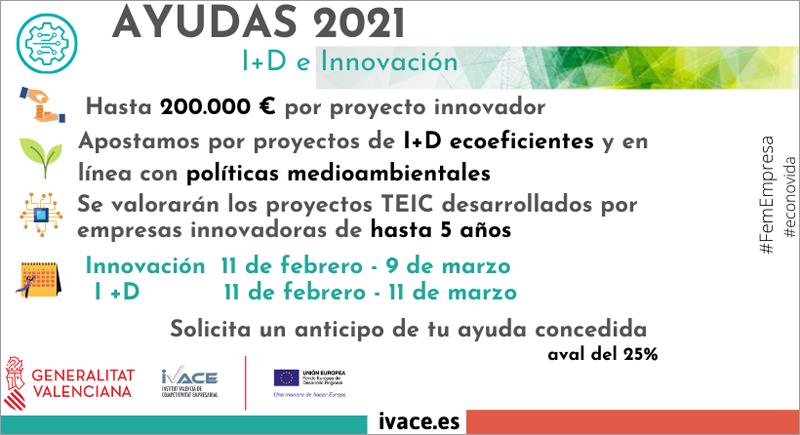 ayudas para proyectos I+D+i del Ivace 2021