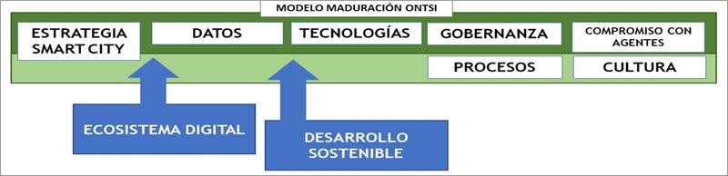 Modelo básico maduración para Ciudades Digitales del ONTSI.