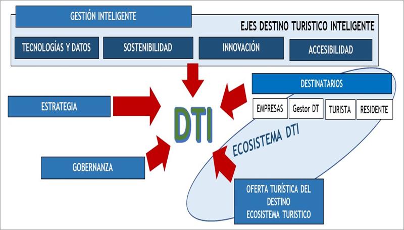 Modelo básico maduración para DTI del ONTSI – Fuente: ONTSI.