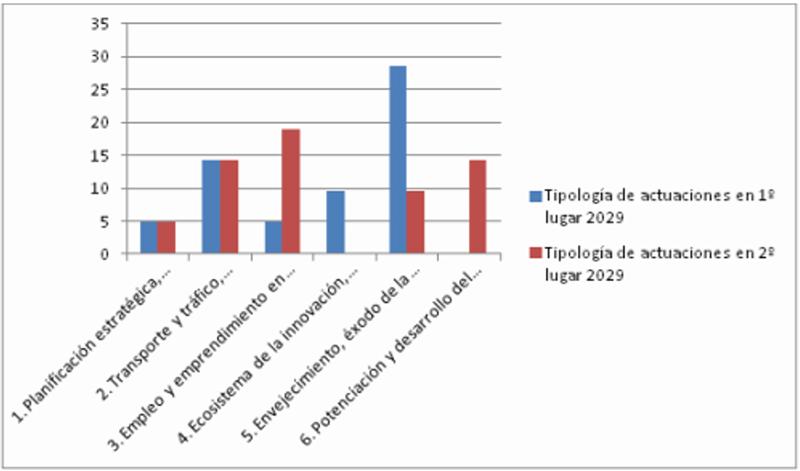Trascendencia de Tipología de Actuaciones en Cuenca en 1º y 2º lugar hasta 2029.