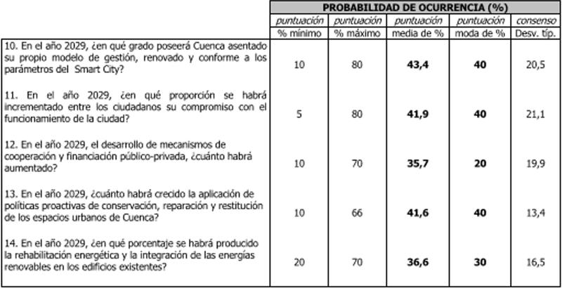 tabla esumen de Pronóstico sobre Horizonte de Cuenca 2029