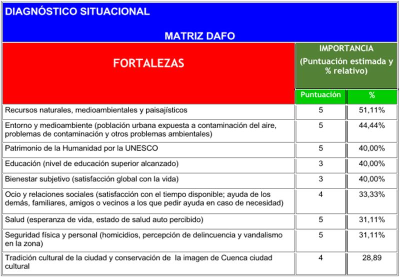 tabla de Fortalezas del DAFO Plancimarcu-2019