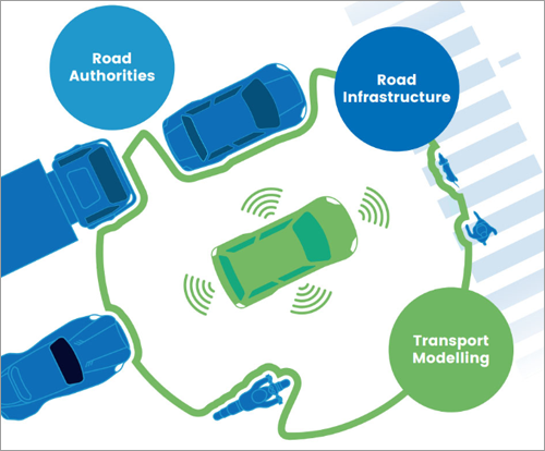 vehículos conectados y automatizados