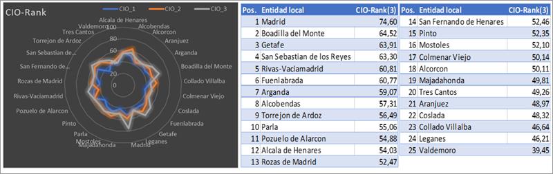 Figura 2. CIO-Rank radial para las tres fechas clave del análisis y ranking (Ayuntamientos).