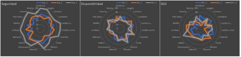 Figura 3. Gráficos radiales de indicadores temáticos en fechas clave para el análisis (para Comunidades Autónomas).