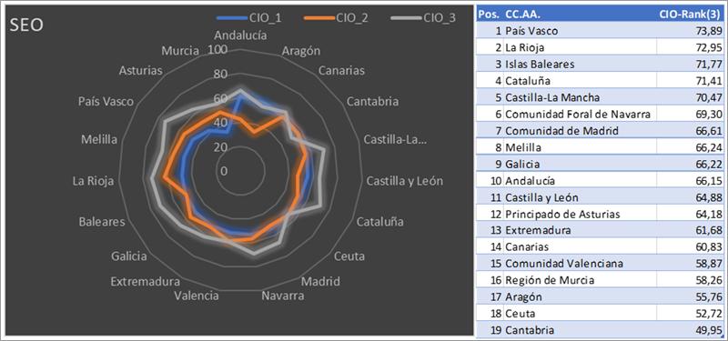 Figura 4. CIO-Rank radial para las tres fechas clave del análisis y ranking (Comunidades Autónomas).