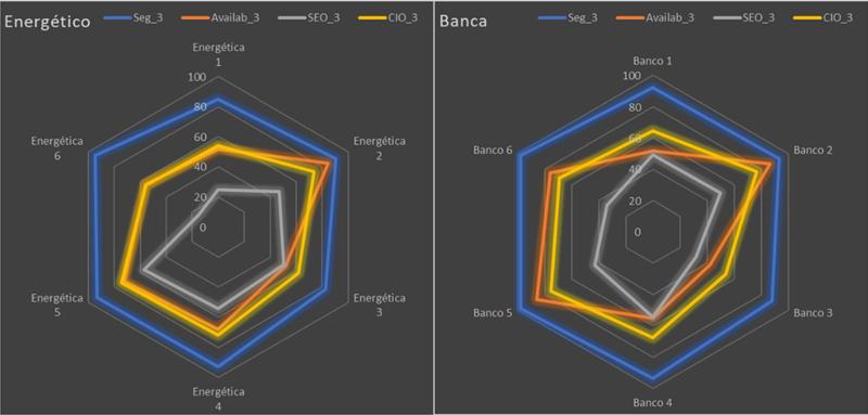 Figura 5. Métricas temáticas y CIO-Rank radial para el 17/05/2020 para el Sector Bancario y Energético.