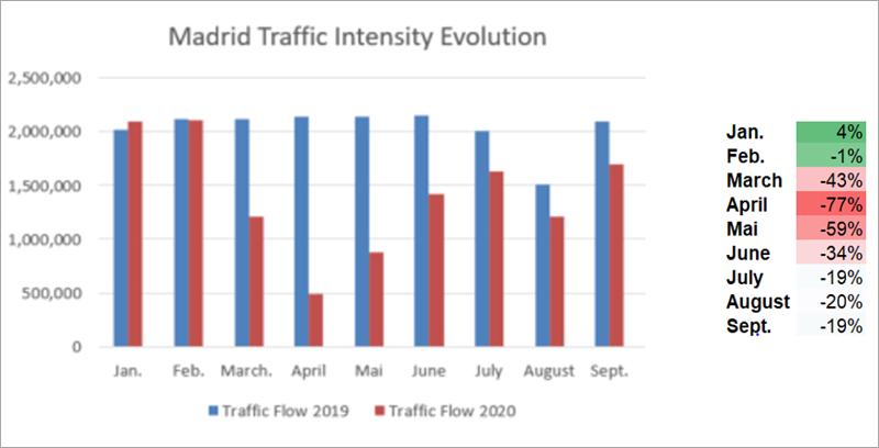 evolución del tráfico en Madrid