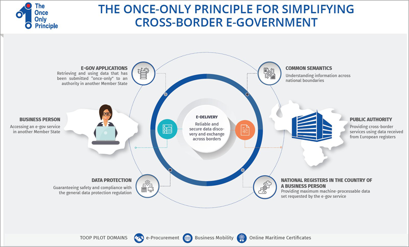 The Once Only Principle Project