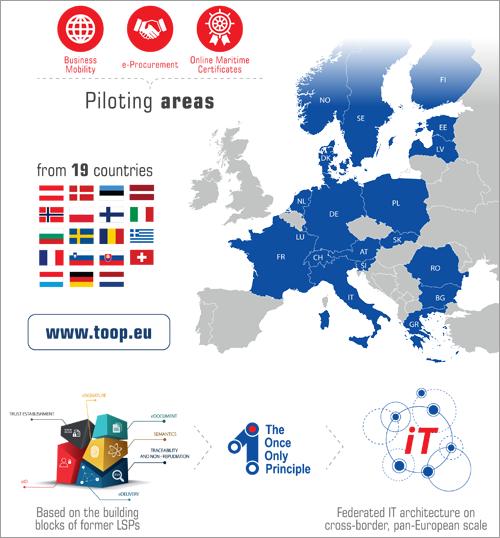 países participantes en TOOP