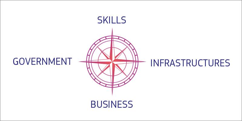 puntos cardinales de la Brújula Digital