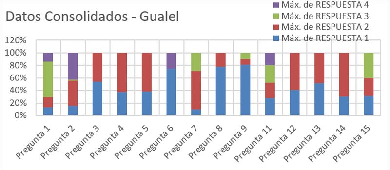 Datos consolidados encuesta – Gaulel.