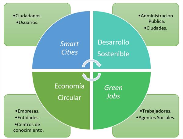 Figura 1. Implicación de agentes involucrados. Smart Cities y Economía Circular.