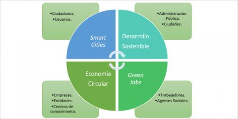 """Economía circular y """"green jobs"""" en el marco laboralde las ciudades inteligentes del siglo XXI"""