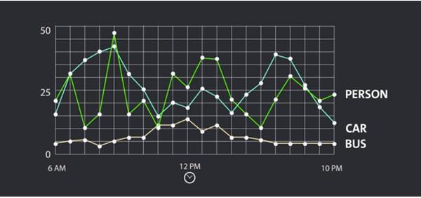 Figura 3. Representación gráfica de datos anonimizados de tráfico y personas que la tecnología de vídeo ha obtenido mediante clasificación de objetos basada en IA.