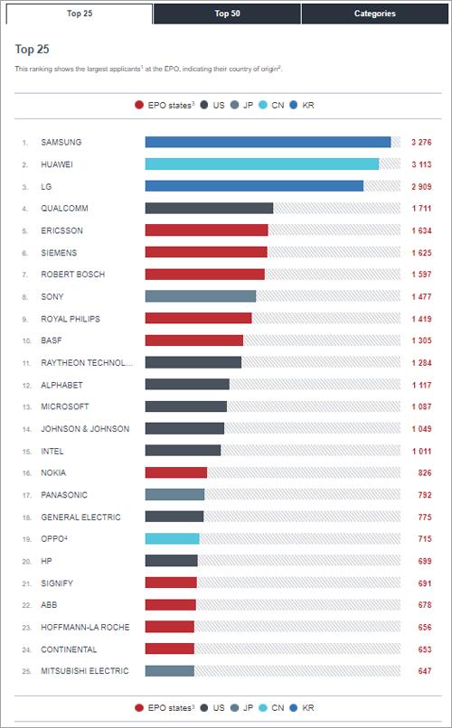 Signify es una de las empresas europeas que más patentes presentó en 2020