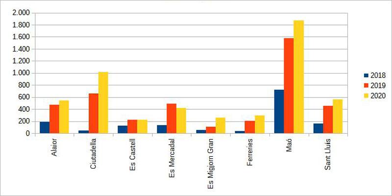 Gráfico del uso de la red pública de puntos de recarga de vehículos eléctricos de Menorca