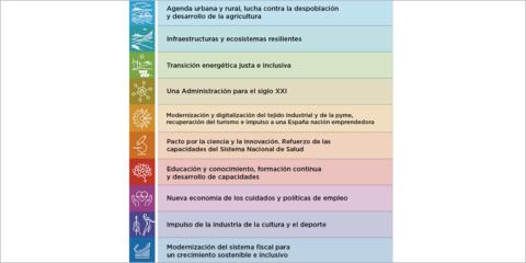 La primera fase del Plan de Recuperación español se centrará en la transición verde y digital
