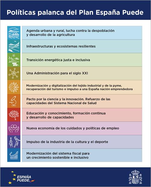 La primera fase del Plan de Recuperación español se centrará en la transición verde y la digitalización