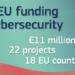 La Comisión Europea destina 10,9 millones de euros a 22 proyectos de ciberseguridad