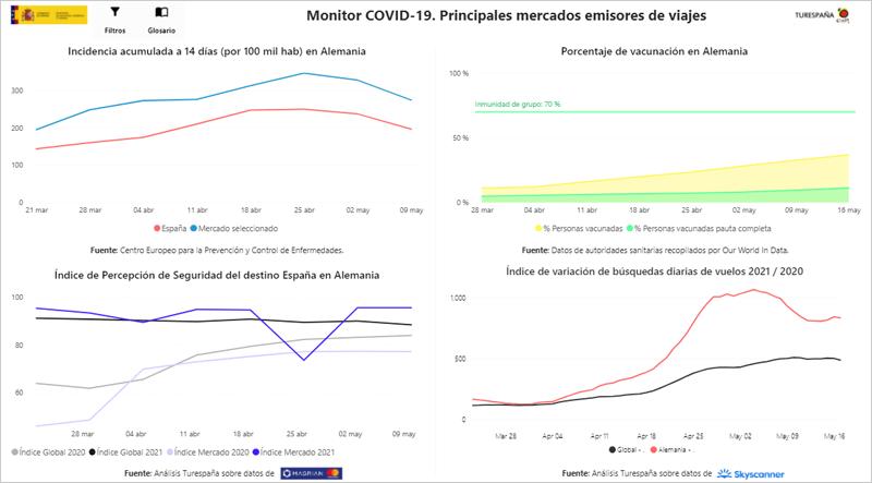 visor de datos de los principales mercados emisores de viajes