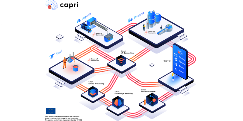 El proyecto europeo Capri desarrolla una plataforma de automatización cognitiva para procesos industriales