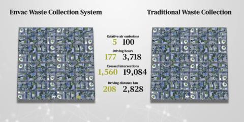 La tecnología de recogida neumática de residuos de Envac reduce la generación de emisiones
