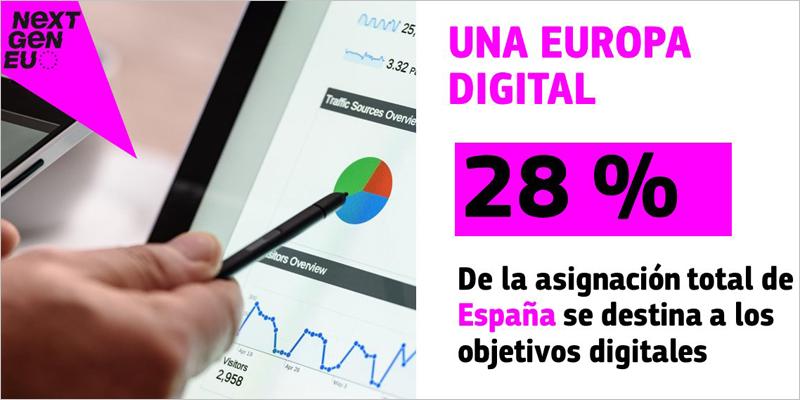objetivos digitales del Plan de Recuperación de España