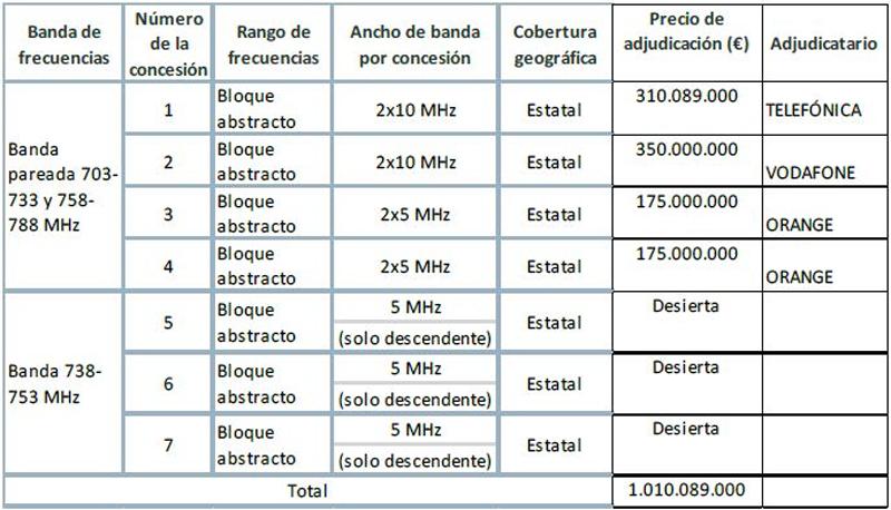 licitación de frecuencias de la banda de 700 Mhz