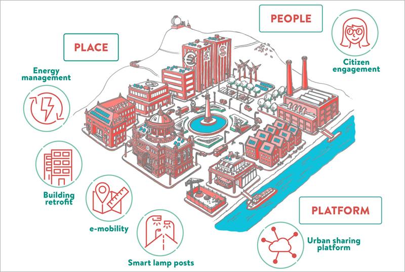 personas, lugar y plataforma urbana