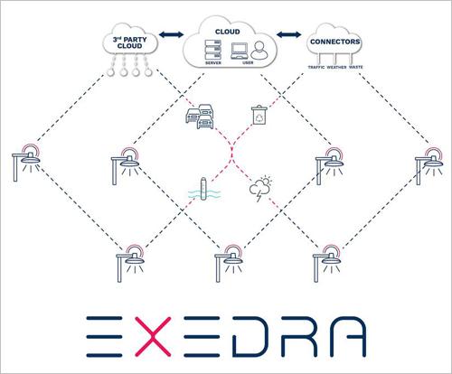 plataforma de IoT Schréder Exedra