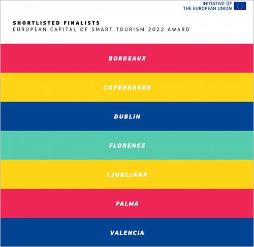 finalistas Capital Europea del Turismo Inteligente 2022