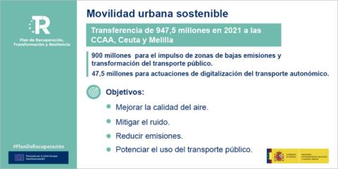 Las autonomías recibirán cerca de mil millones para descarbonizar y digitalizar la movilidad